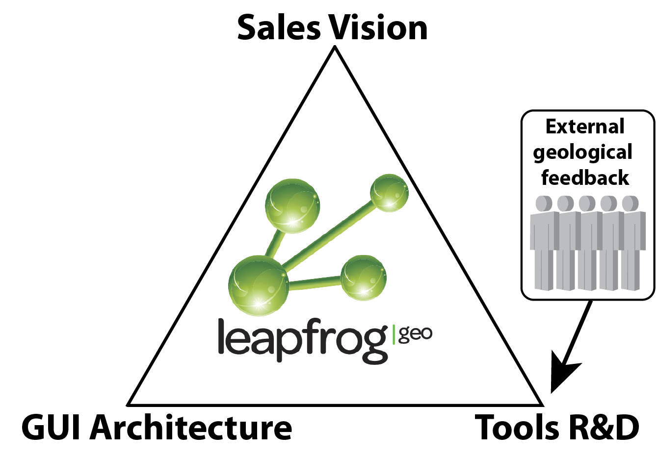 The devolution of the Leapfrog drawing tool